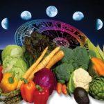 Лунный посевной календарь на март 2020 года благоприятные дни